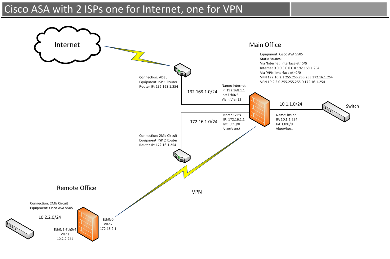Cisco Asa With Dual Isps One For Internet And Vpn Example Router Diagram 2